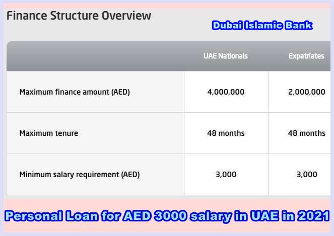 Personal Loan for AED 3000 salary in UAE in 2021